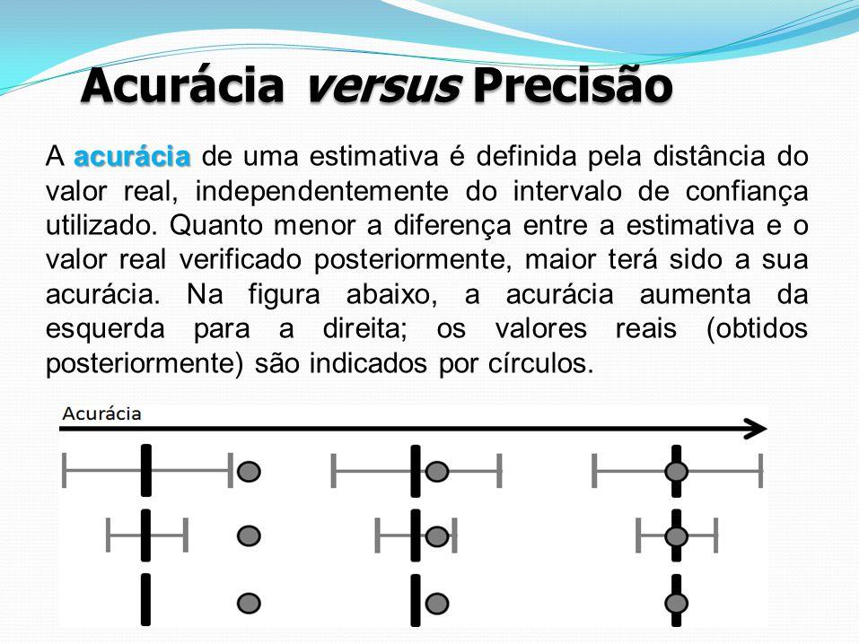 Acurácia versus Precisão