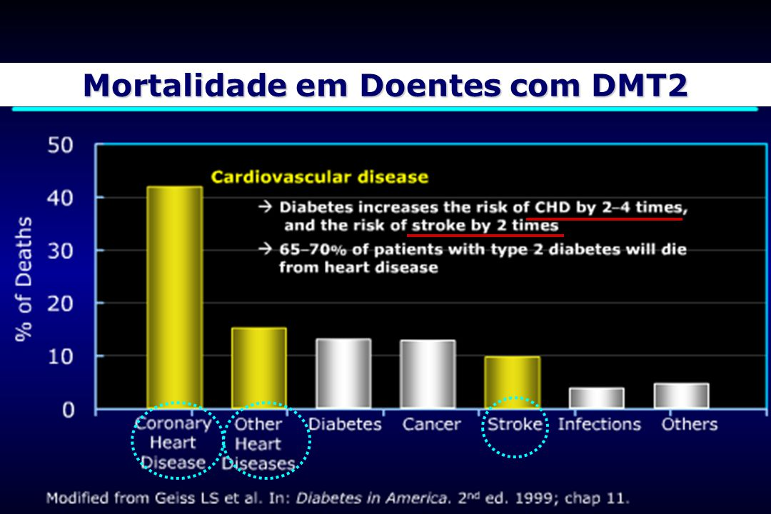 Mortalidade em Doentes com DMT2