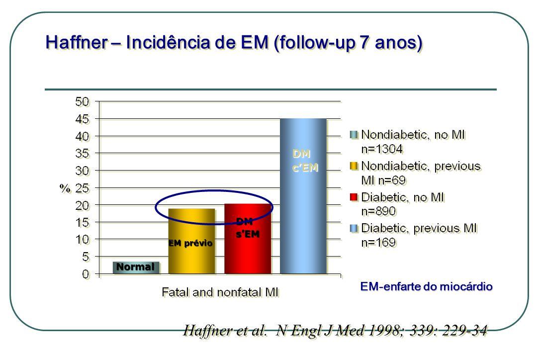 Haffner – Incidência de EM (follow-up 7 anos)