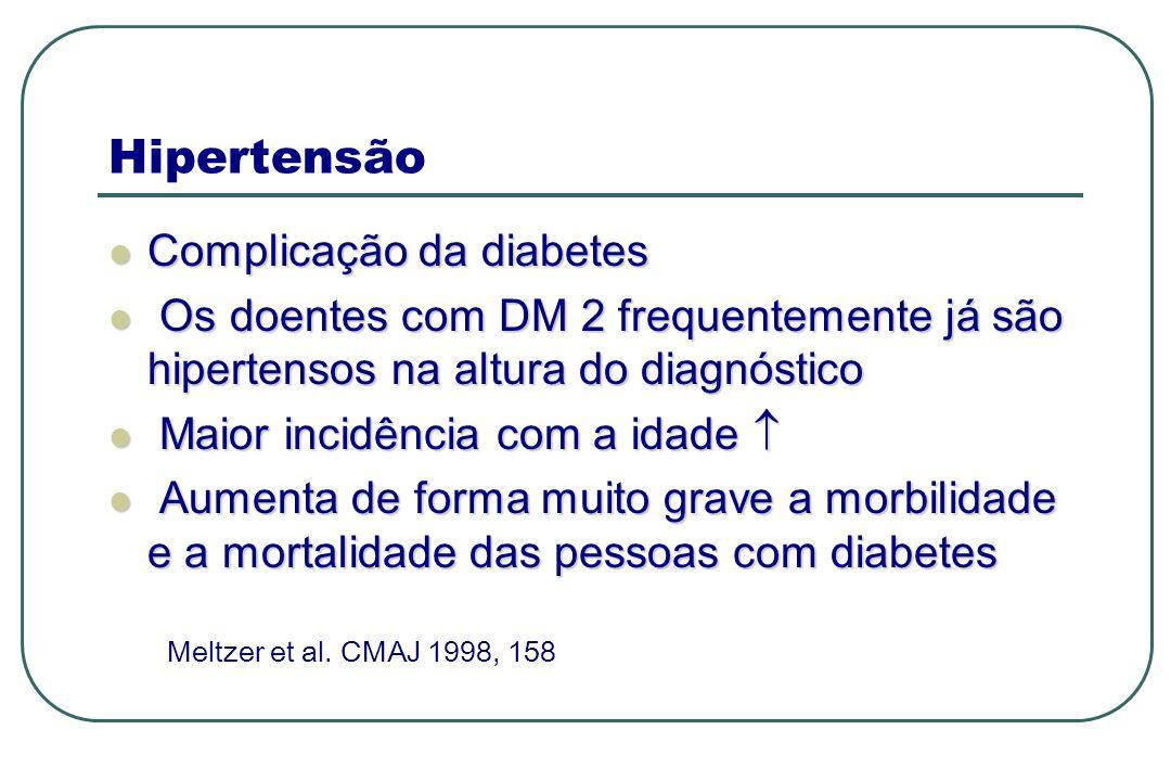 Hipertensão Complicação da diabetes