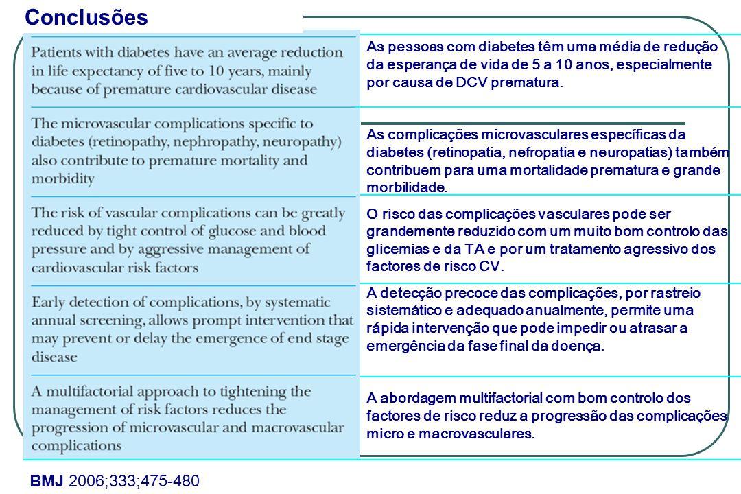 Conclusões As pessoas com diabetes têm uma média de redução da esperança de vida de 5 a 10 anos, especialmente por causa de DCV prematura.
