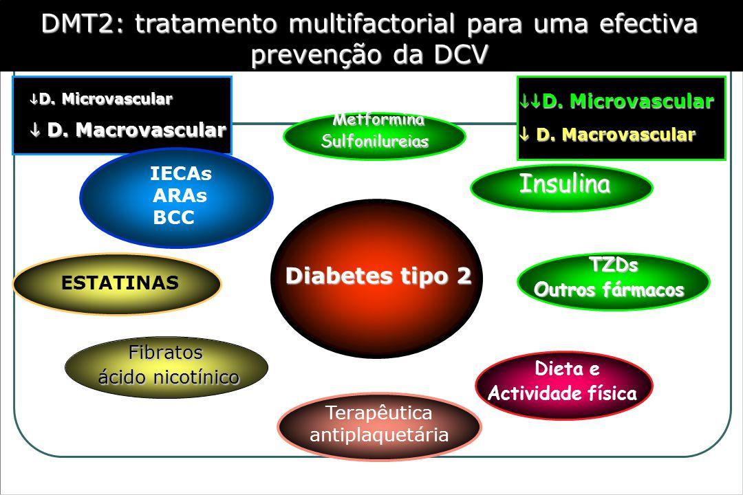 DMT2: tratamento multifactorial para uma efectiva prevenção da DCV