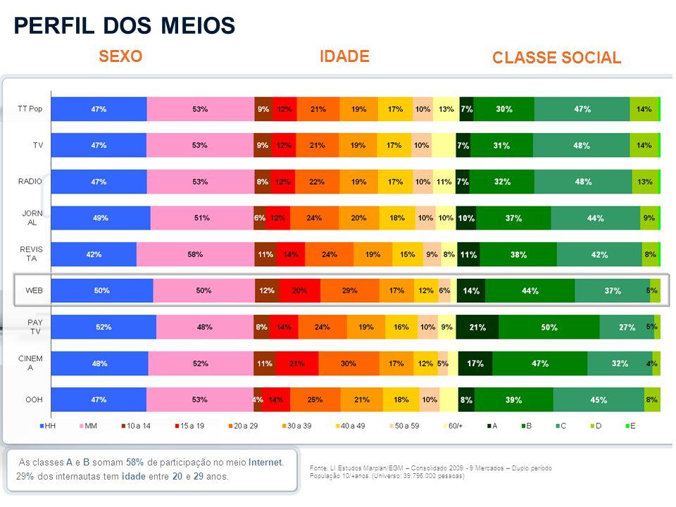 PERFIL DOS MEIOS SEXO IDADE CLASSE SOCIAL 2