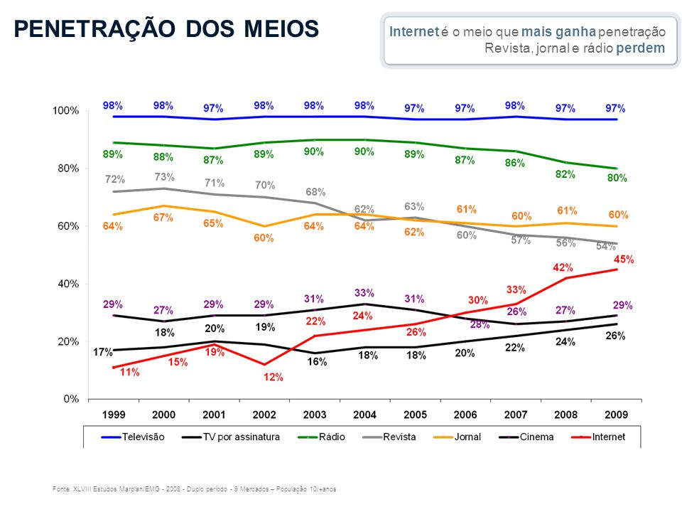 PENETRAÇÃO DOS MEIOS Internet é o meio que mais ganha penetração Revista, jornal e rádio perdem.
