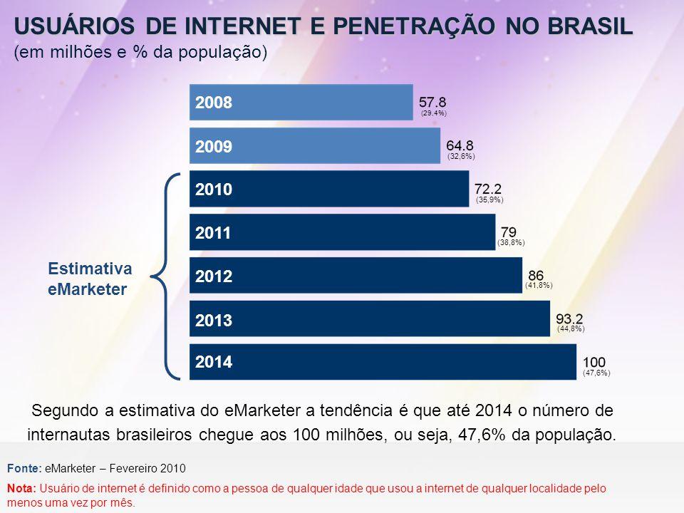 USUÁRIOS DE INTERNET E PENETRAÇÃO NO BRASIL (em milhões e % da população)