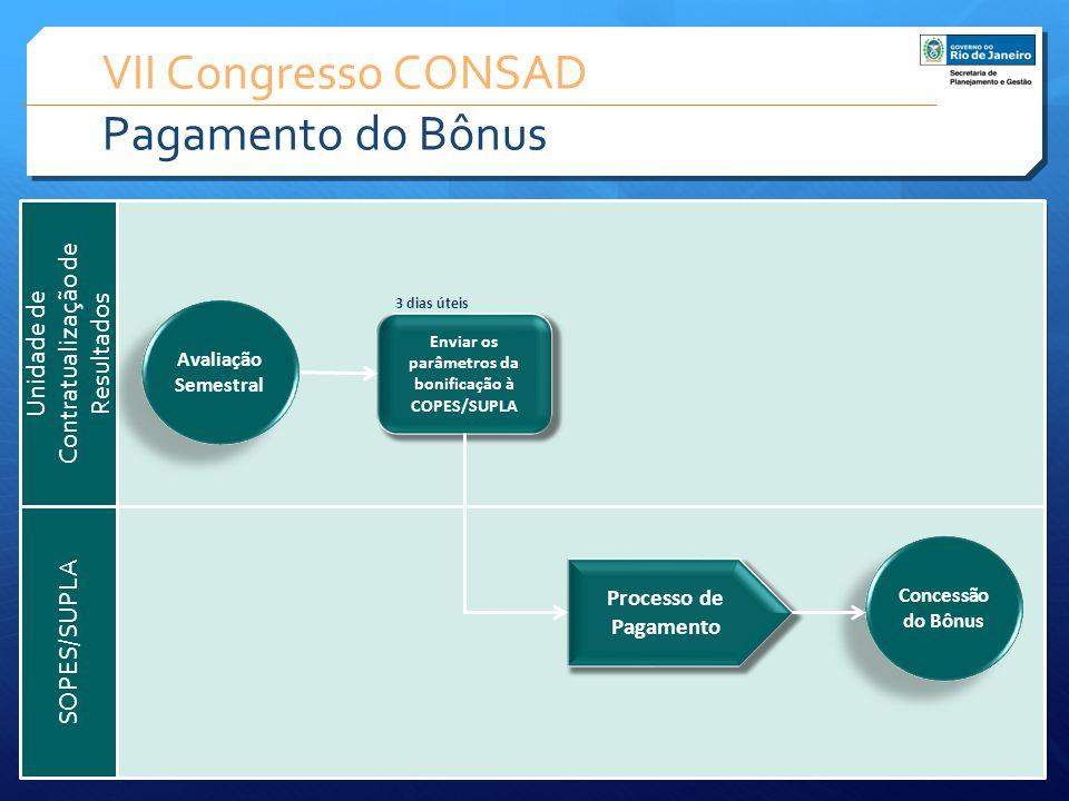 VII Congresso CONSAD Pagamento do Bônus
