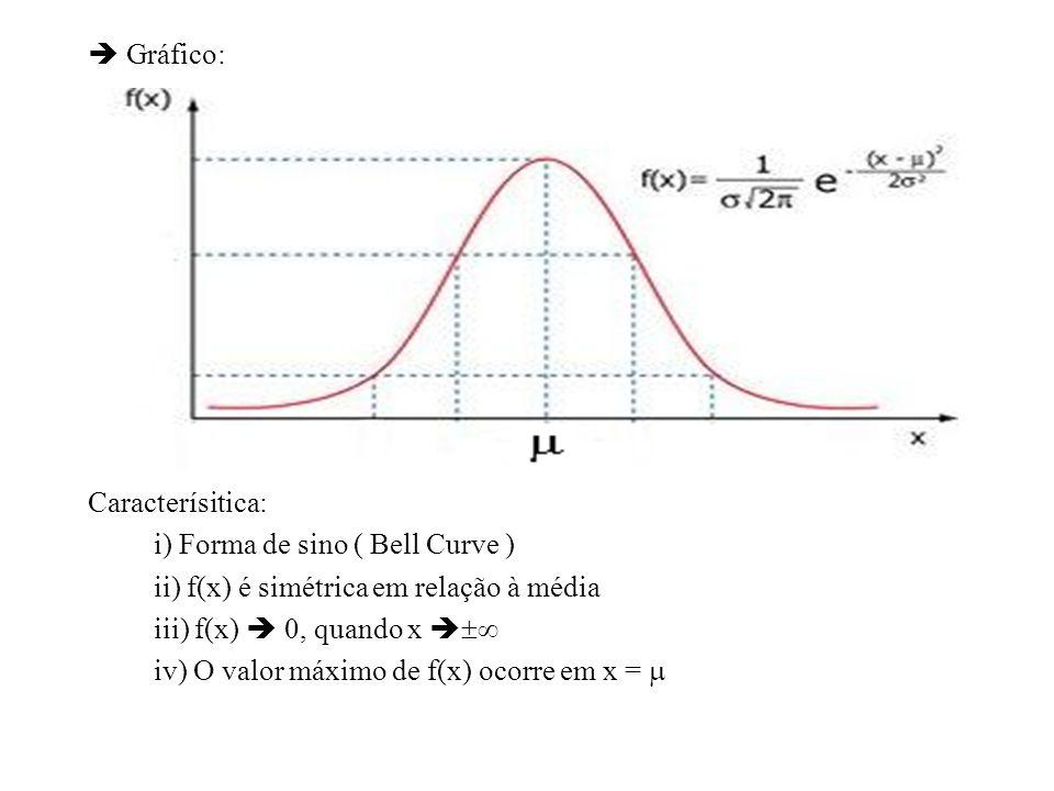  Gráfico: Caracterísitica: i) Forma de sino ( Bell Curve ) ii) f(x) é simétrica em relação à média.