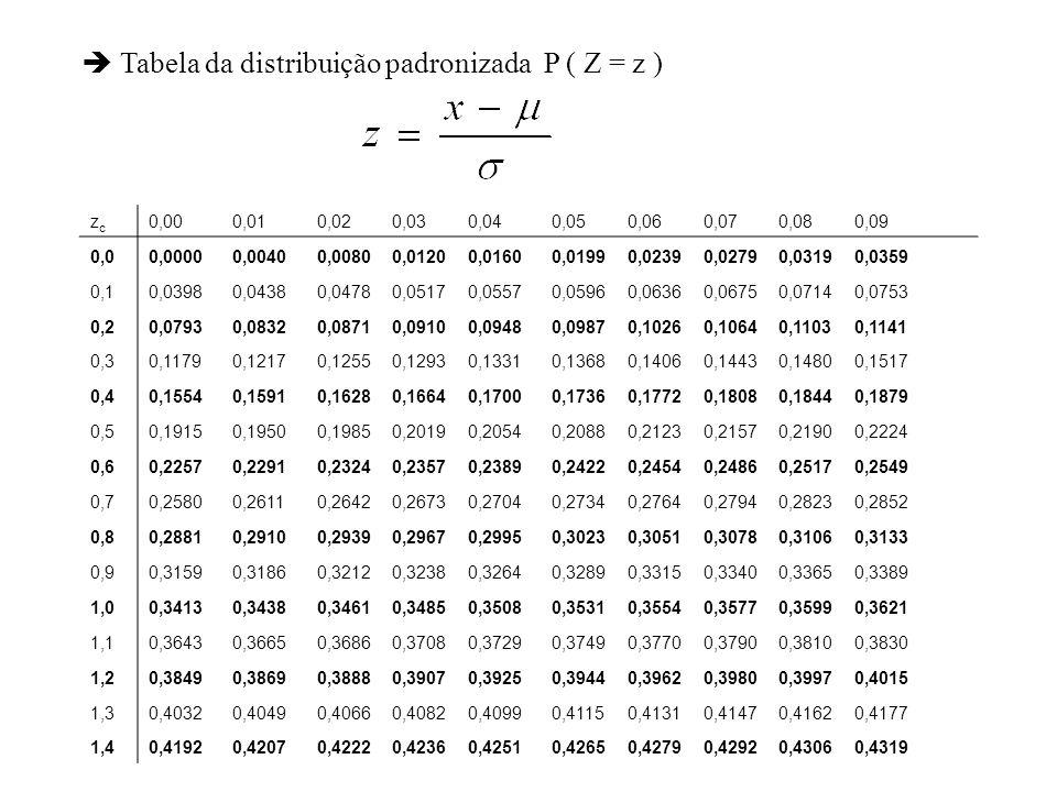 Tabela da distribuição padronizada P ( Z = z )
