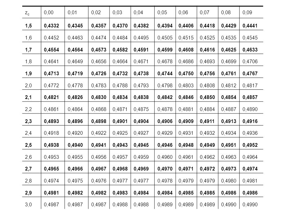 zc 0,00. 0,01. 0,02. 0,03. 0,04. 0,05. 0,06. 0,07. 0,08. 0,09. 1,5. 0,4332. 0,4345. 0,4357.
