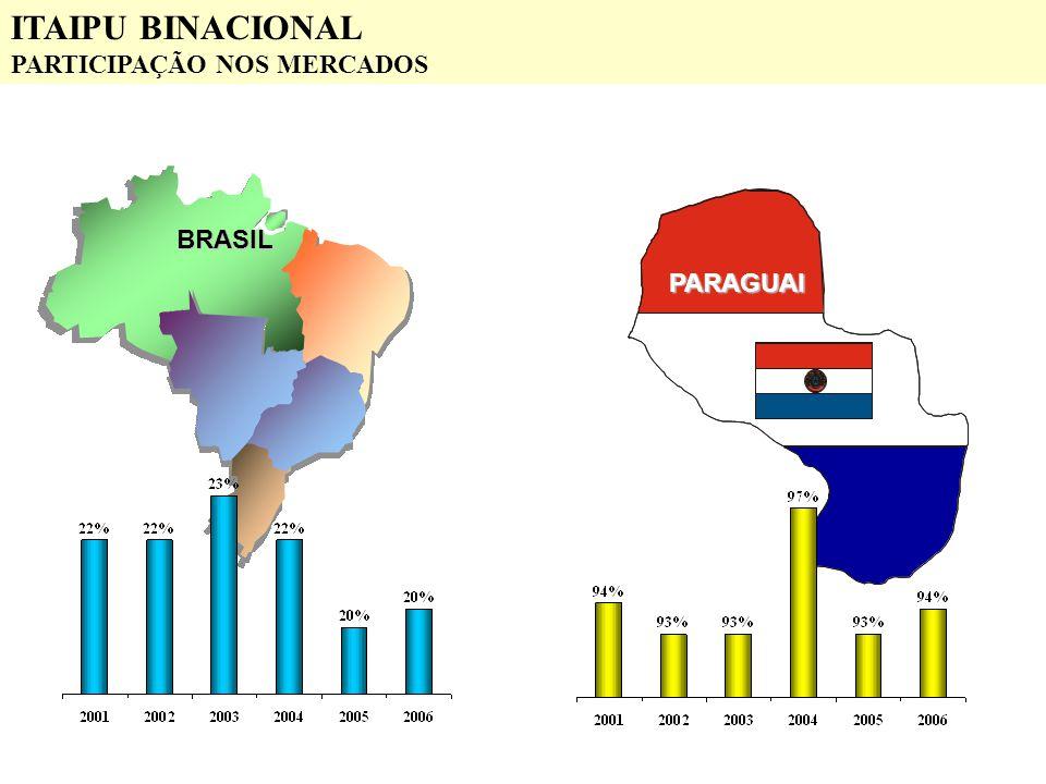 ITAIPU BINACIONAL PARTICIPAÇÃO NOS MERCADOS BRASIL PARAGUAI