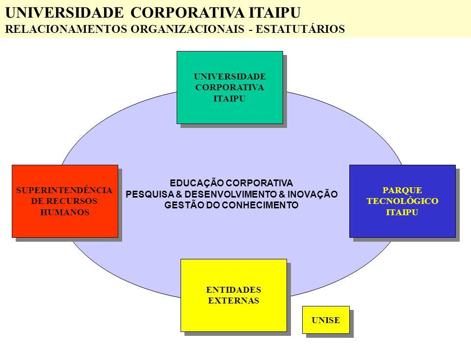 PESQUISA & DESENVOLVIMENTO & INOVAÇÃO GESTÃO DO CONHECIMENTO