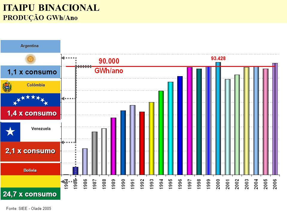 ITAIPU BINACIONAL PRODUÇÃO GWh/Ano 1,1 x consumo 1,4 x consumo