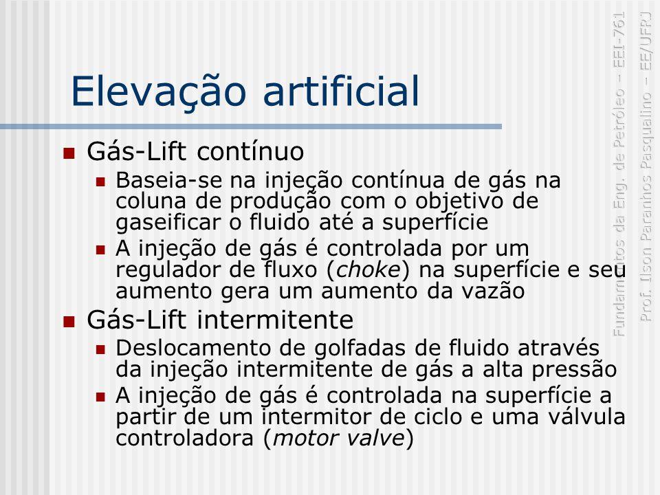 Elevação artificial Gás-Lift contínuo Gás-Lift intermitente