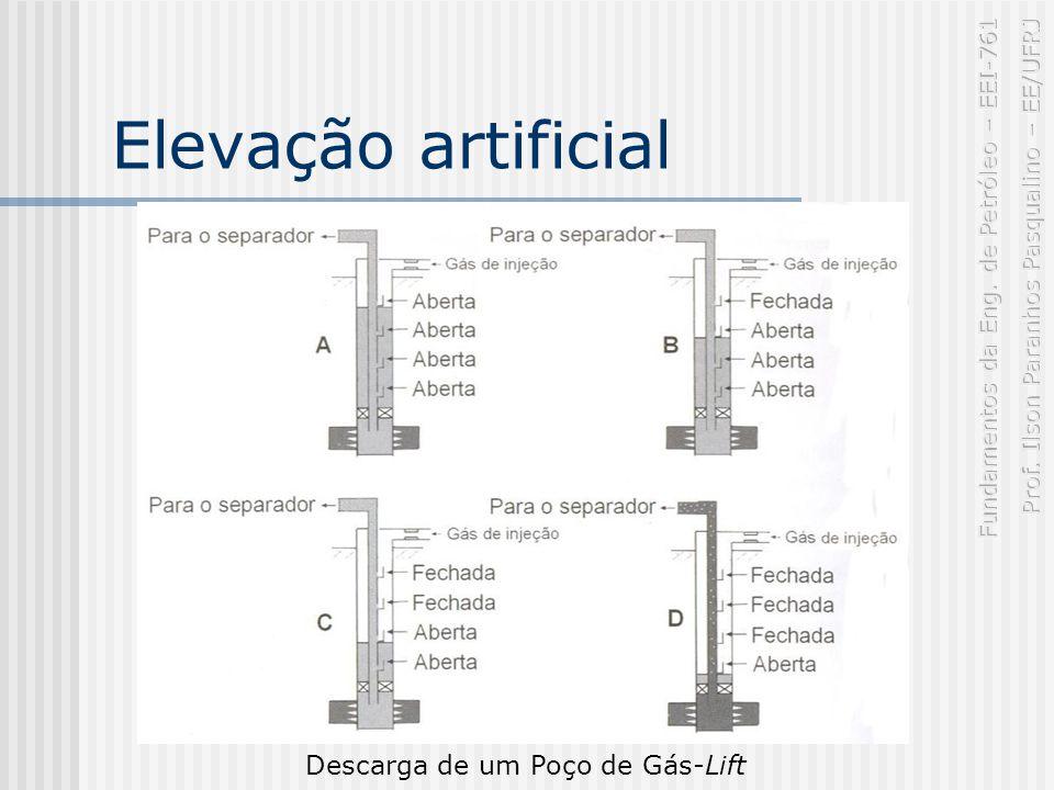 Elevação artificial Descarga de um Poço de Gás-Lift