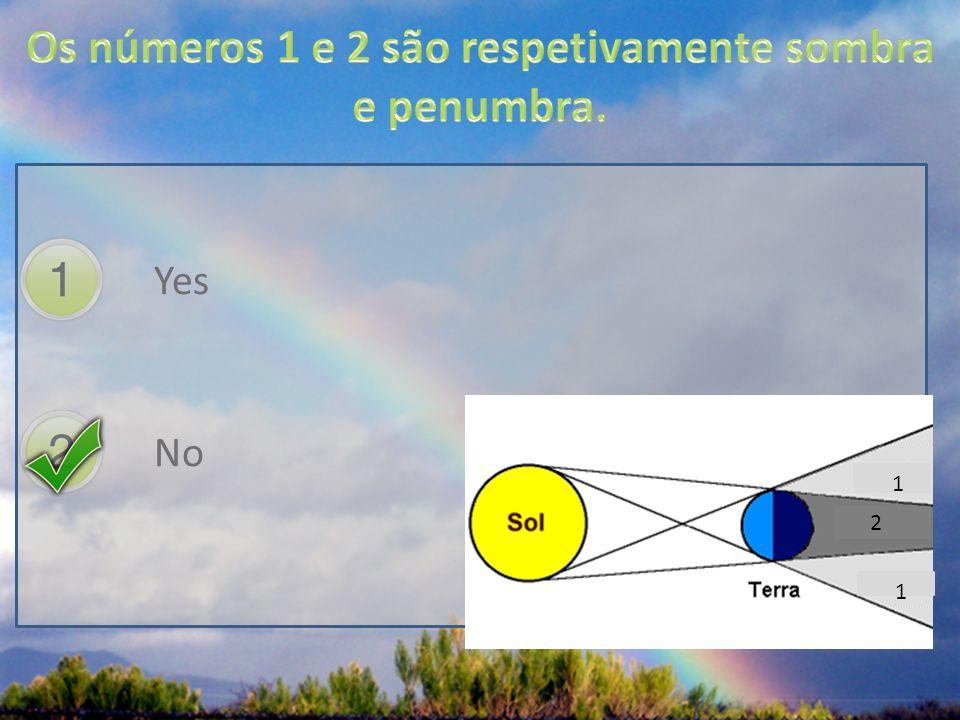 Os números 1 e 2 são respetivamente sombra e penumbra.