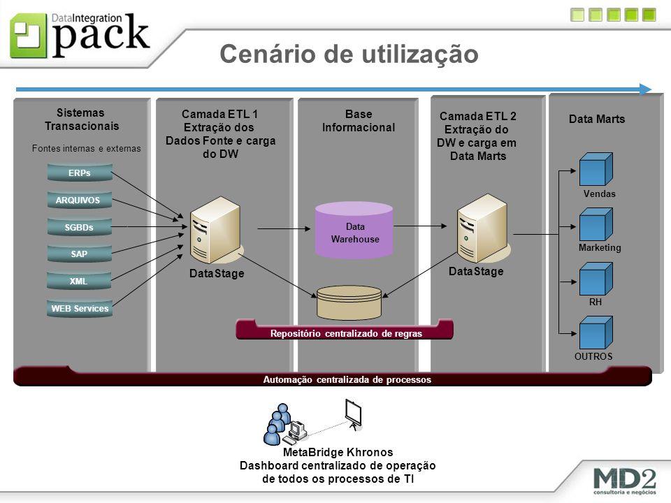 Cenário de utilização Sistemas Transacionais Camada ETL 1 Extração dos