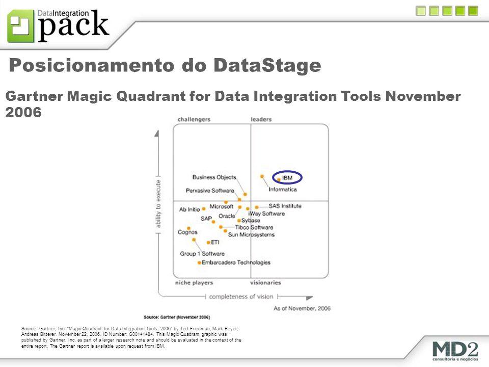 Posicionamento do DataStage