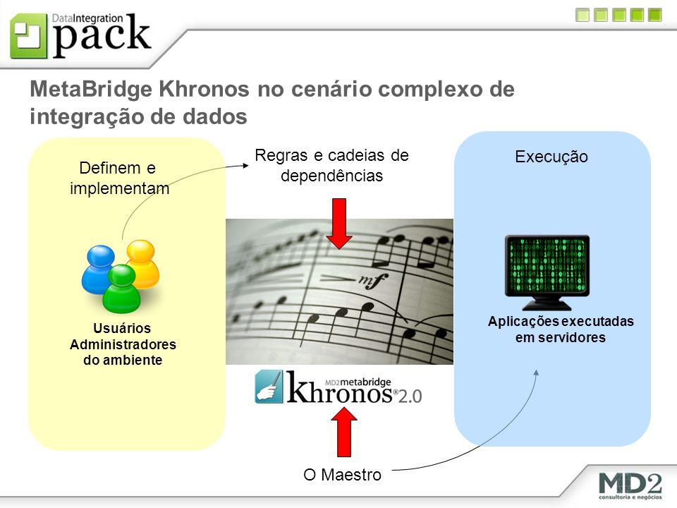 MetaBridge Khronos no cenário complexo de integração de dados