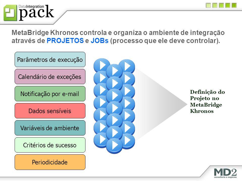 MetaBridge Khronos controla e organiza o ambiente de integração através de PROJETOS e JOBs (processo que ele deve controlar).