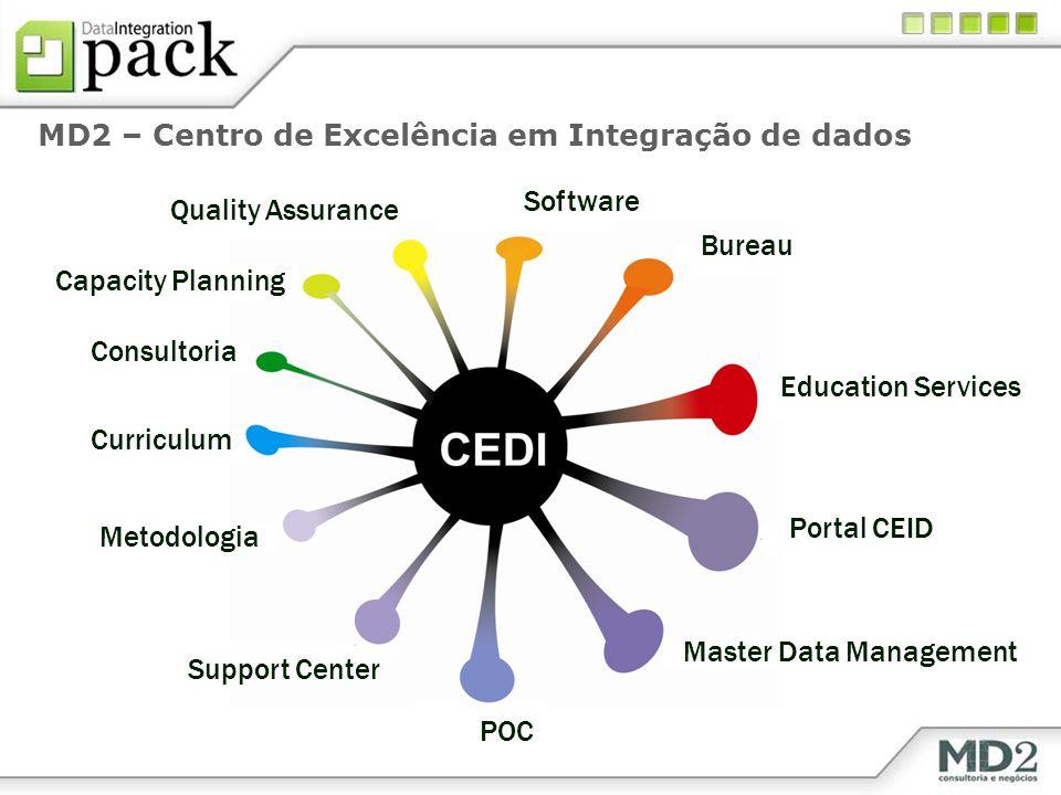 MD2 – Centro de Excelência em Integração de dados