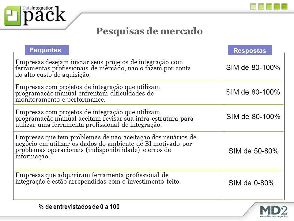 Pesquisas de mercado SIM de 80-100% SIM de 50-80% SIM de 0-80%