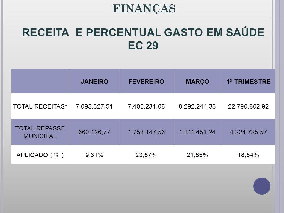 RECEITA E PERCENTUAL GASTO EM SAÚDE EC 29