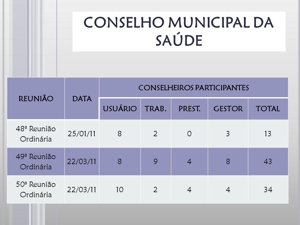 CONSELHO MUNICIPAL DA SAÚDE CONSELHEIROS PARTICIPANTES