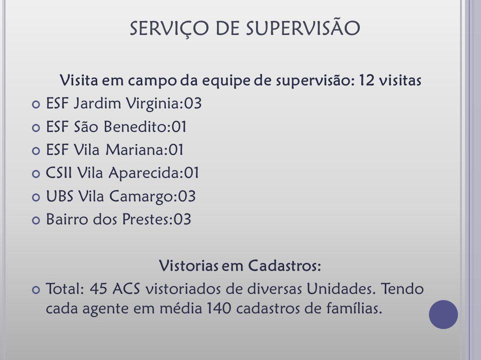 SERVIÇO DE SUPERVISÃO Visita em campo da equipe de supervisão: 12 visitas. ESF Jardim Virginia:03.