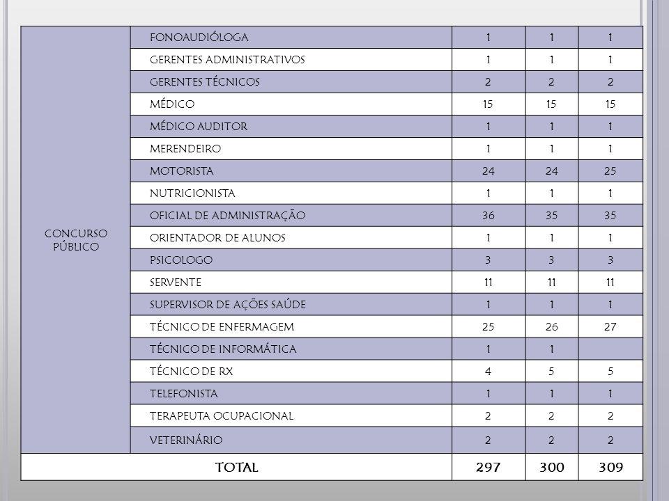 TOTAL 297 300 309 CONCURSO PÚBLICO FONOAUDIÓLOGA 1