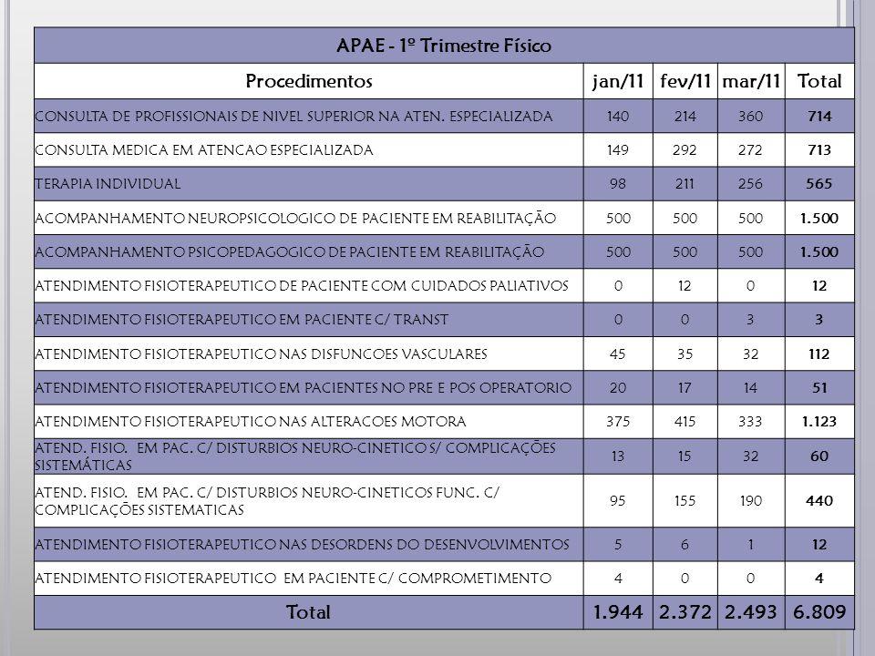APAE - 1º Trimestre Físico