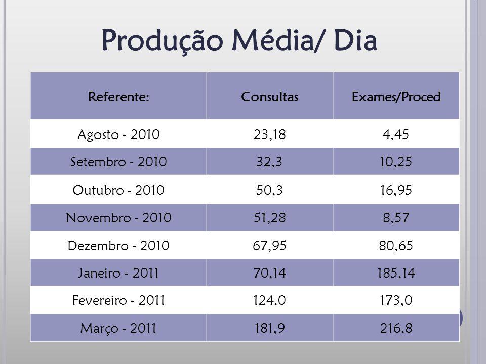 Produção Média/ Dia Referente: Consultas Exames/Proced Agosto - 2010