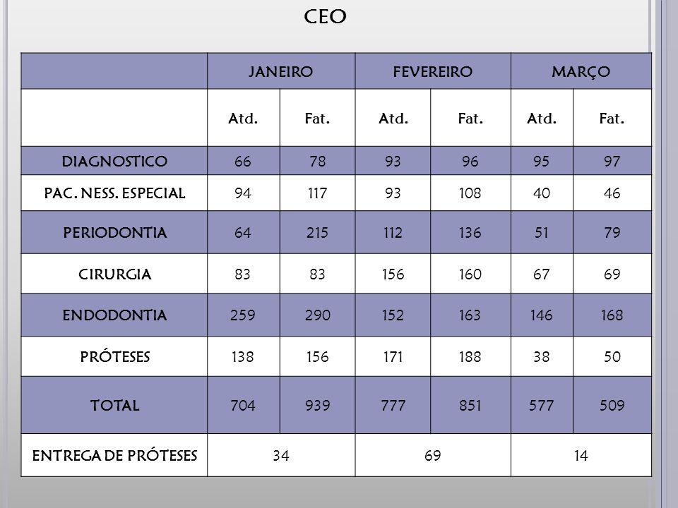 CEO JANEIRO FEVEREIRO MARÇO Atd. Fat. DIAGNOSTICO 66 78 93 96 95 97