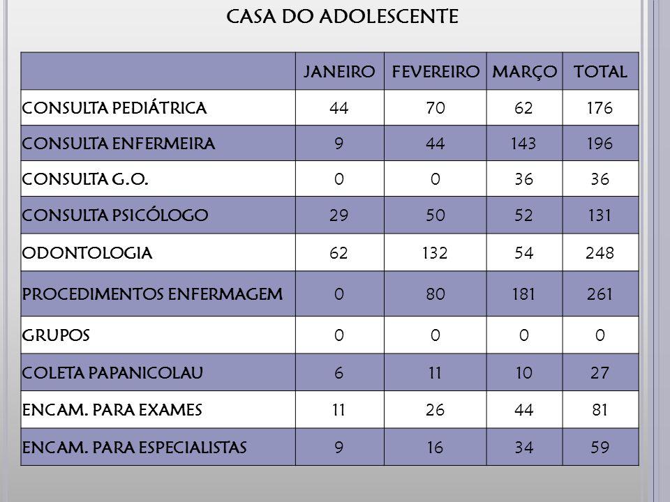 CASA DO ADOLESCENTE JANEIRO FEVEREIRO MARÇO TOTAL CONSULTA PEDIÁTRICA
