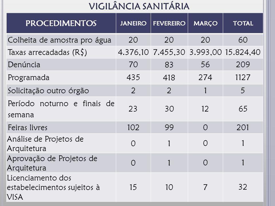 VIGILÂNCIA SANITÁRIA PROCEDIMENTOS Colheita de amostra pro água 20 60