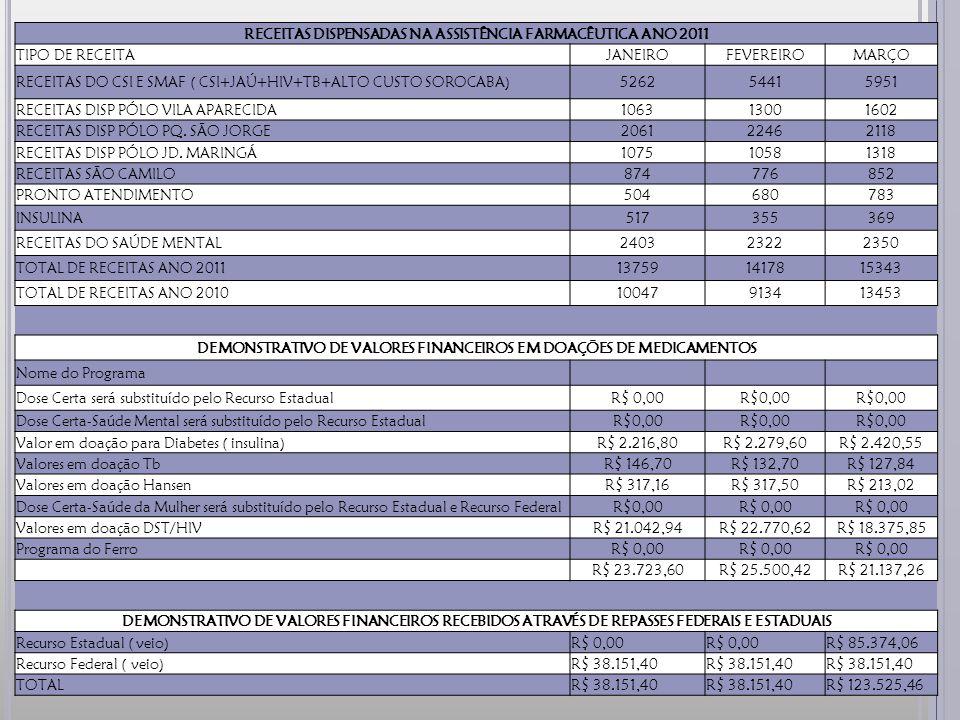 RECEITAS DISPENSADAS NA ASSISTÊNCIA FARMACÊUTICA ANO 2011