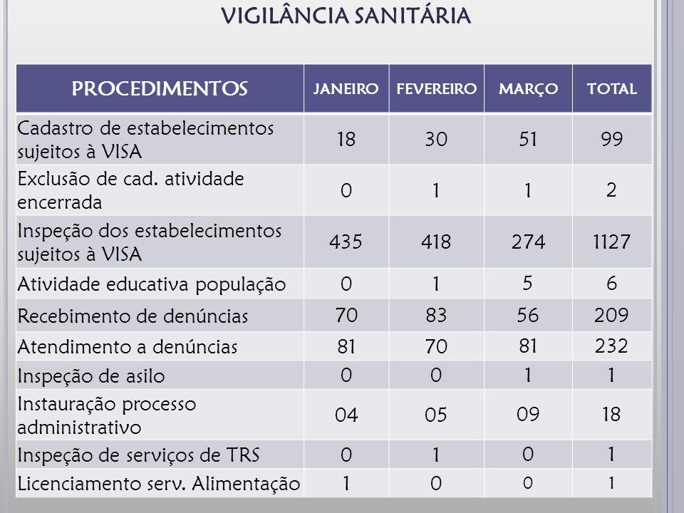 VIGILÂNCIA SANITÁRIA PROCEDIMENTOS