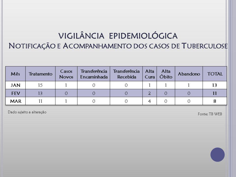 VIGILÂNCIA EPIDEMIOLÓGICA Notificação e Acompanhamento dos casos de Tuberculose