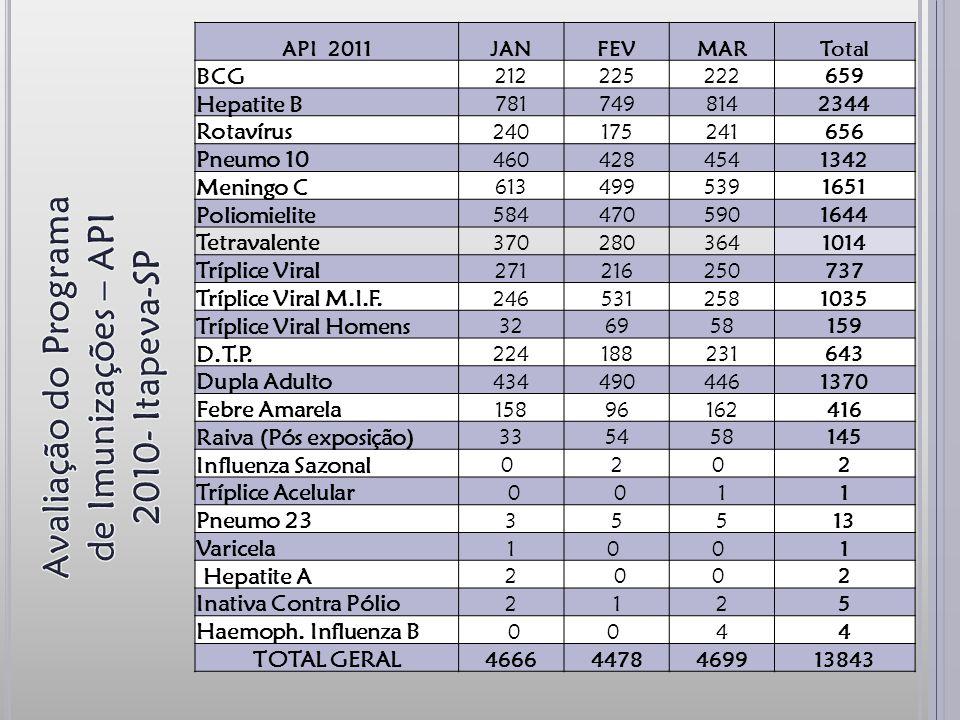 Avaliação do Programa de Imunizações – API 2010- Itapeva-SP