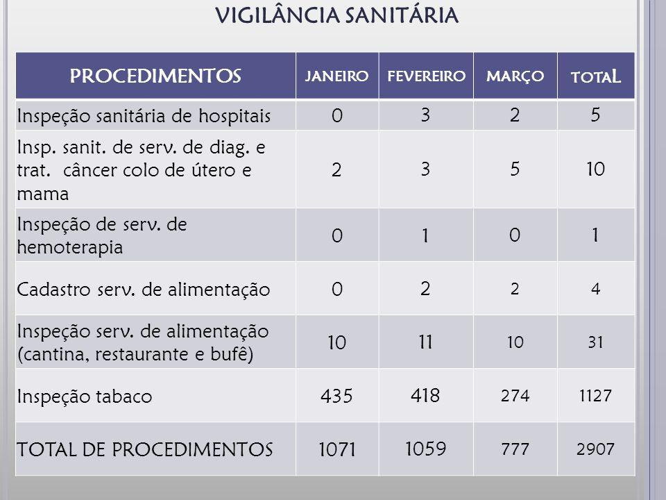 VIGILÂNCIA SANITÁRIA PROCEDIMENTOS Inspeção sanitária de hospitais 3 2