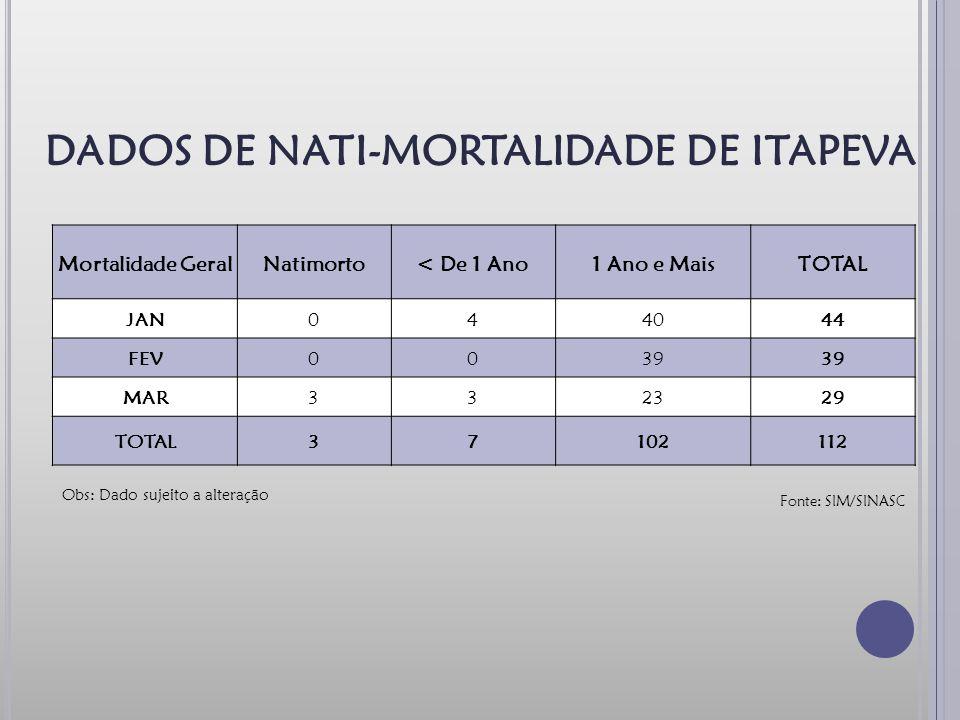 DADOS DE NATI-MORTALIDADE DE ITAPEVA