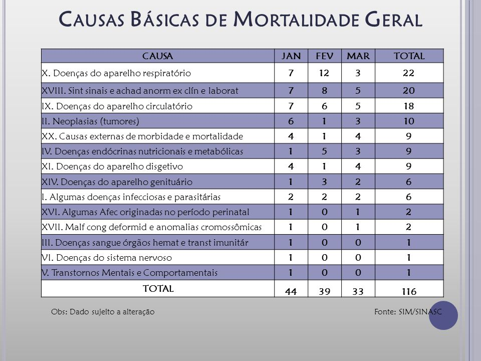 Causas Básicas de Mortalidade Geral