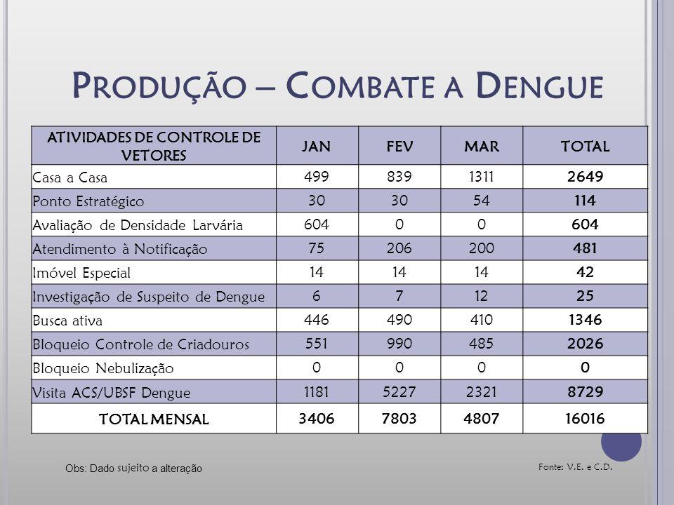 Produção – Combate a Dengue