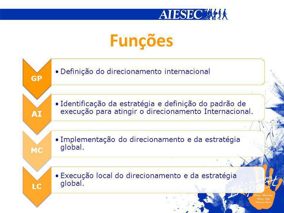 Funções AI GP Definição do direcionamento internacional