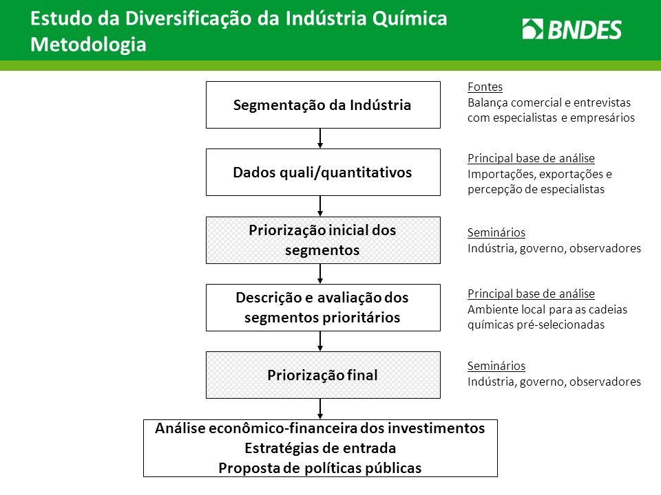 Estudo da Diversificação da Indústria Química Metodologia