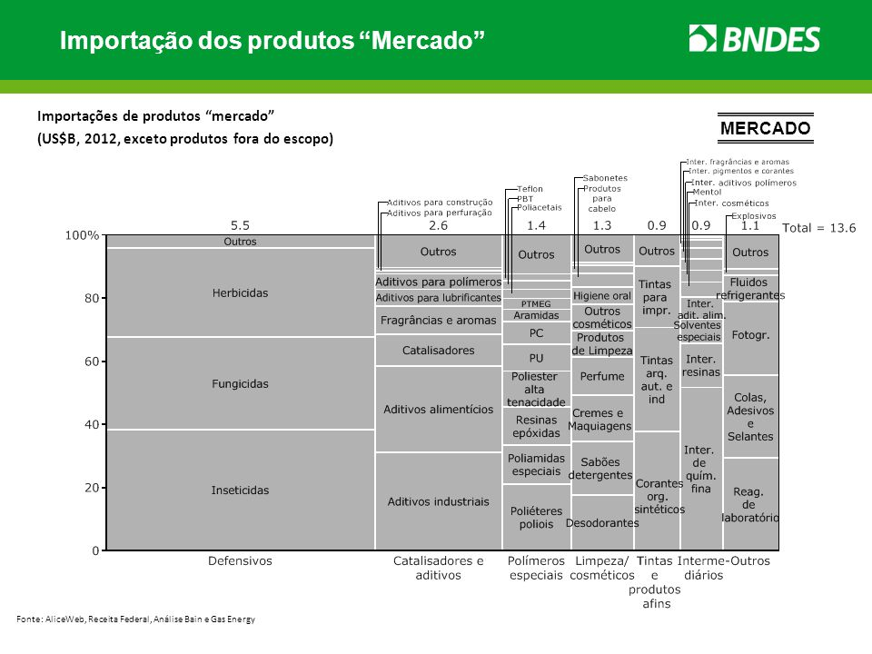 Importação dos produtos Mercado