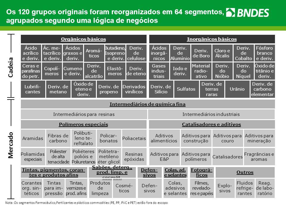 Os 120 grupos originais foram reorganizados em 64 segmentos, agrupados segundo uma lógica de negócios