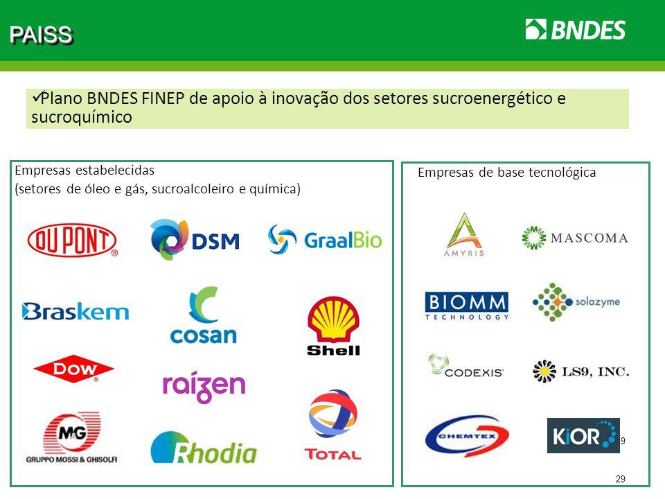 PAISS Plano BNDES FINEP de apoio à inovação dos setores sucroenergético e sucroquímico. Empresas estabelecidas.