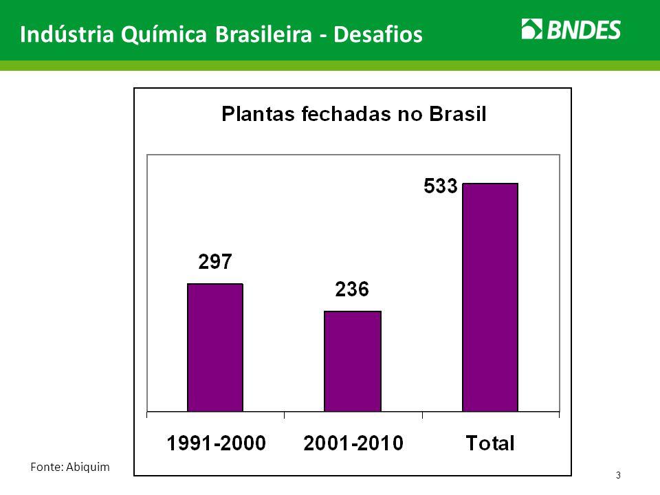 Indústria Química Brasileira - Desafios