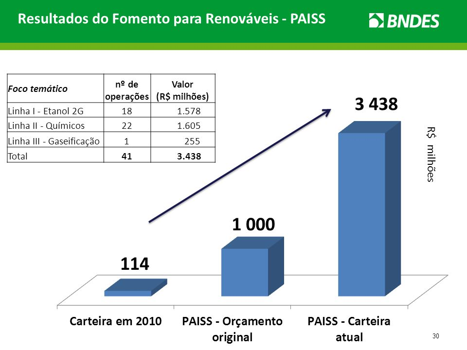Resultados do Fomento para Renováveis - PAISS