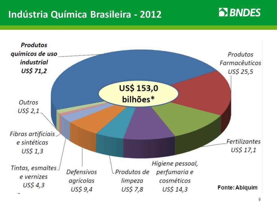 Indústria Química Brasileira - 2012